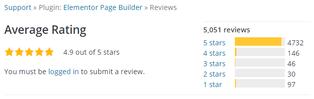 WordPress Editor Elementor Review Score